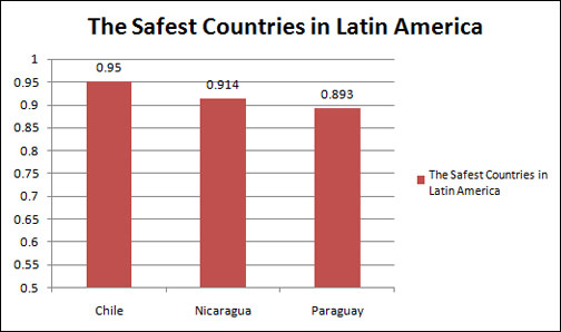 The safest countries in Latin America
